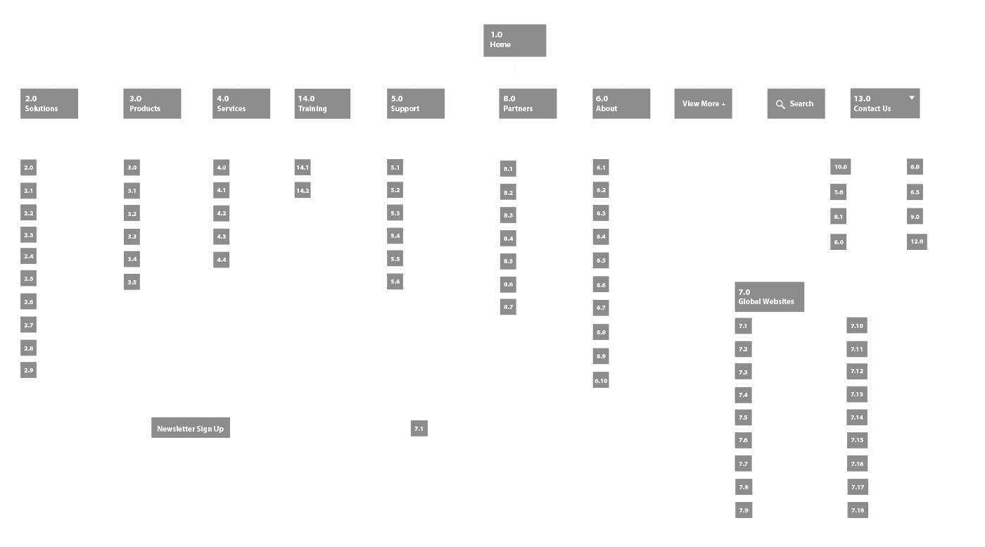 riverbed sitemap