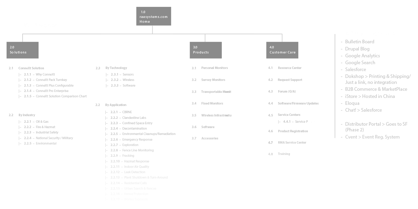 Strategy Sitemap