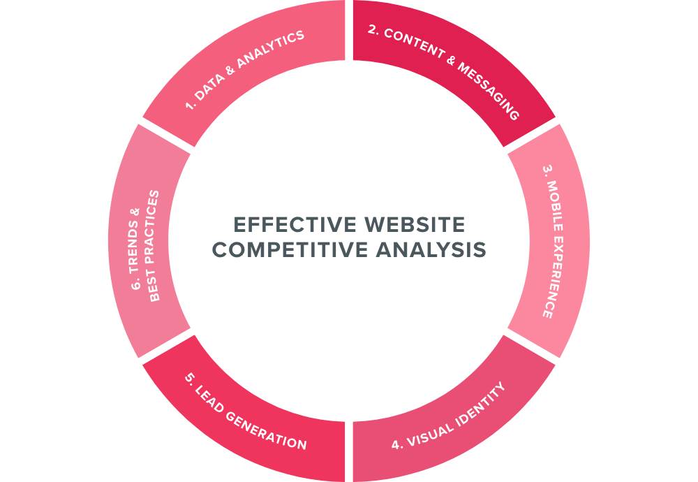 Effective Website Competitive Analysis